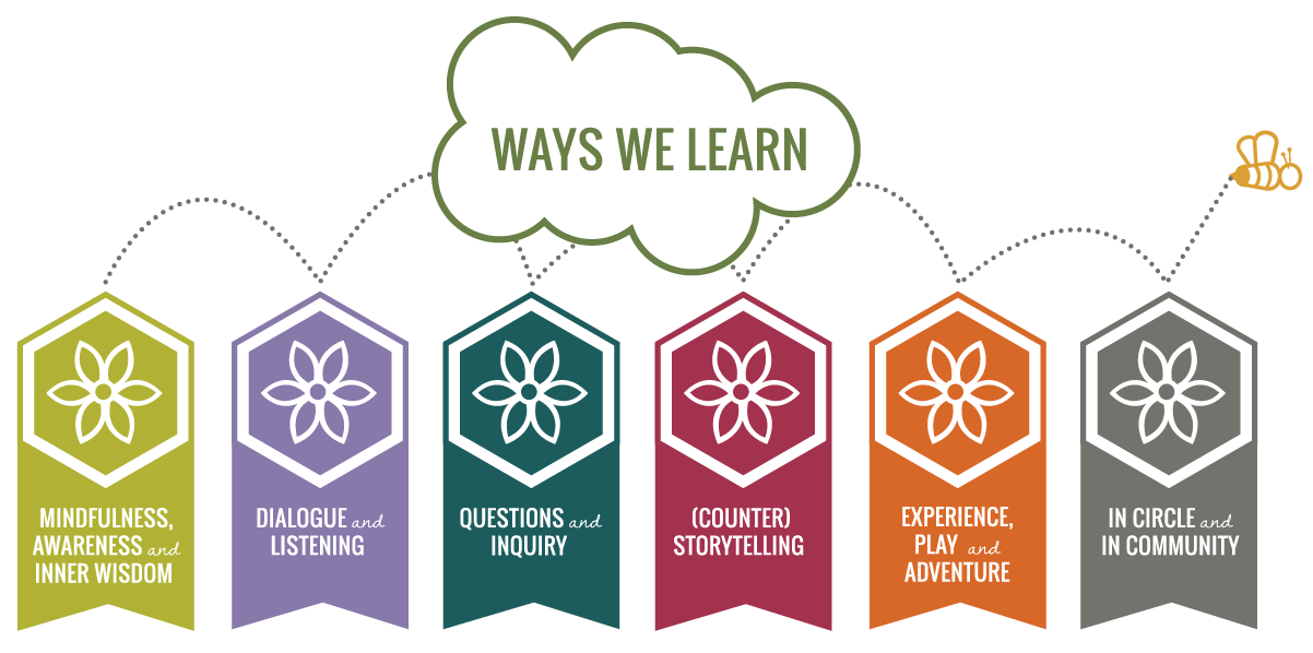 Exploring Principles of Learning and Teaching